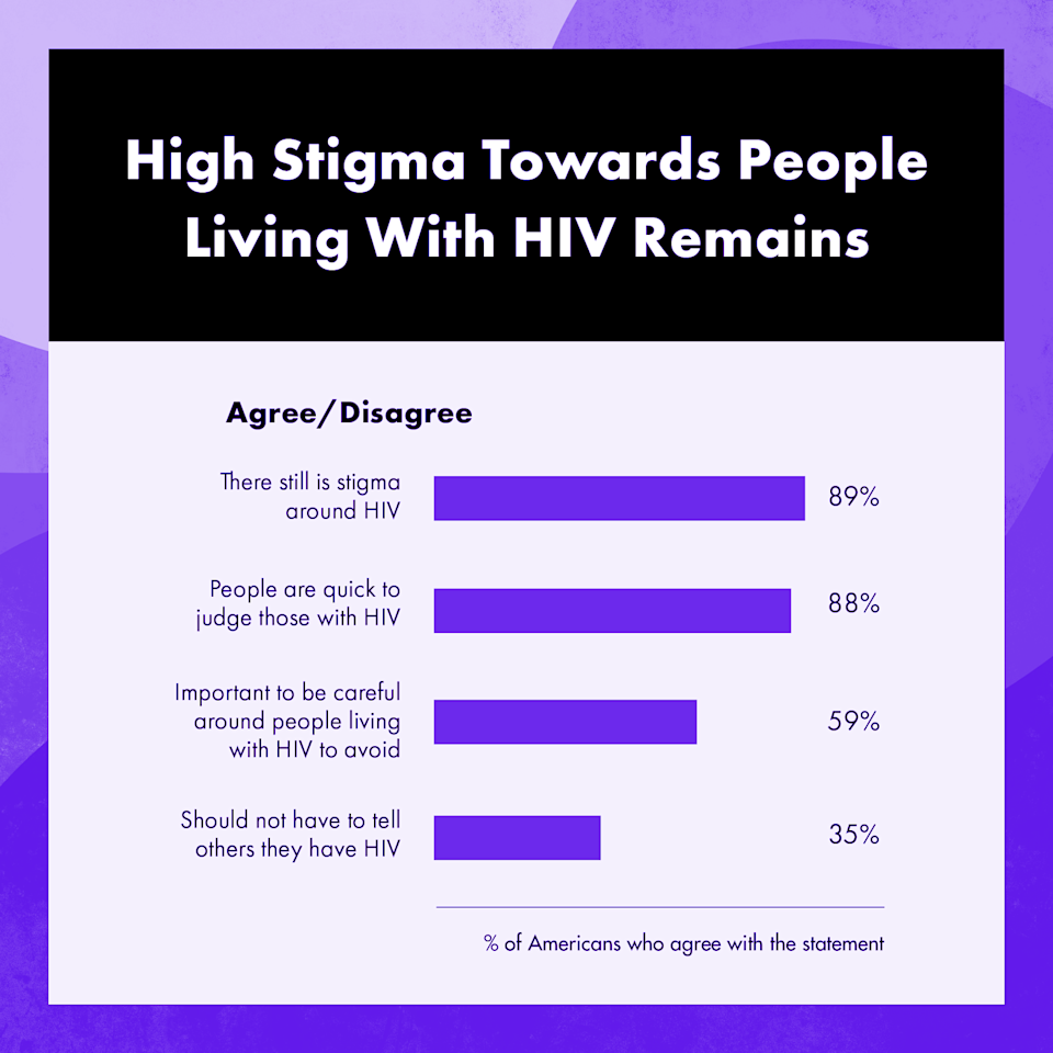 Almost 90 percent of those surveyed believe there is still stigma around HIV. (Graphic: GLAAD/Yahoo Life)