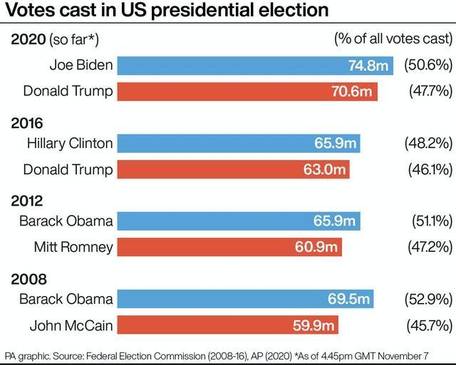 Votes cast in US presidential election