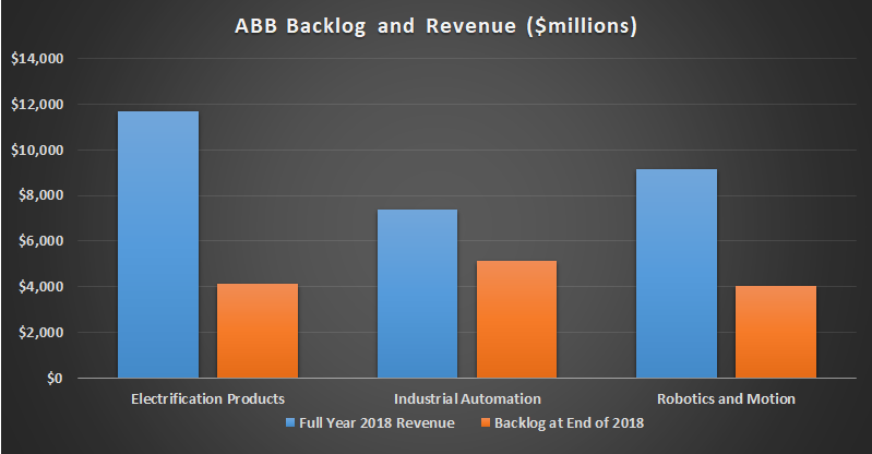ABB backlog and revenue