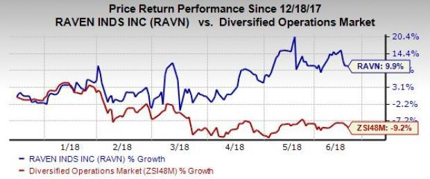 Raven's (RAVN) solid market potential for its core technology, its broad-based growth across its segments as well as a strong traction across its Aerostar segment are impressive.