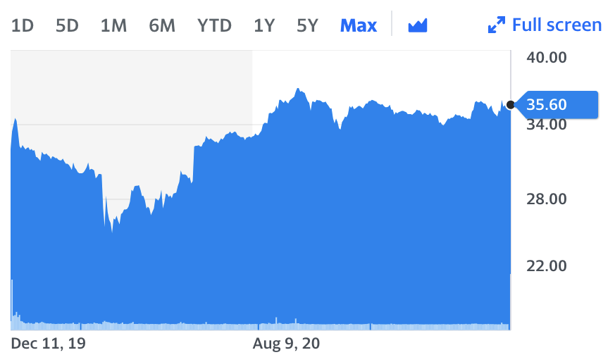 Saudi Aramco shares since listing on 11 December 2019. Chart: Yahoo Finance