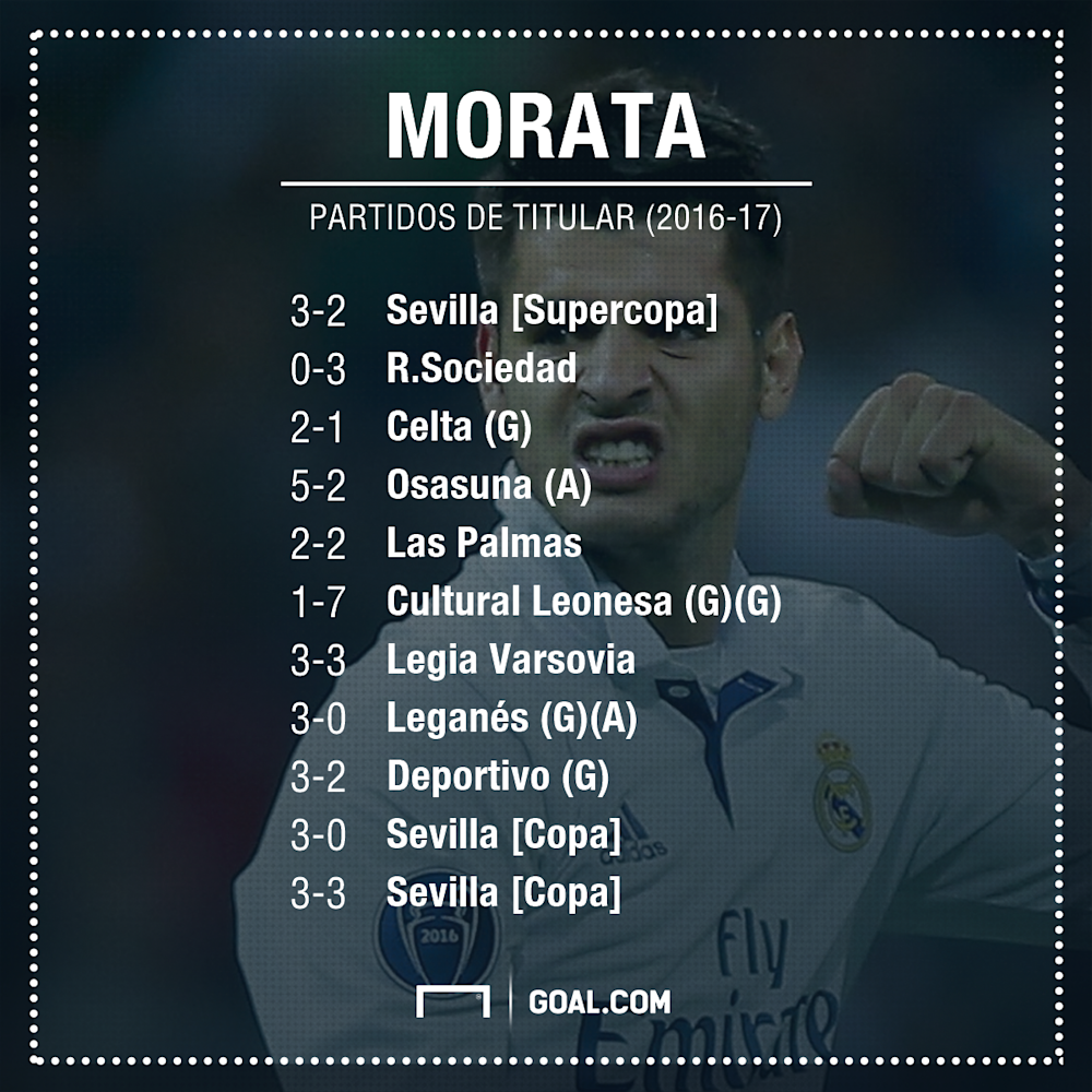 GFX Info Alvaro Morata stats with Real Madrid as starter