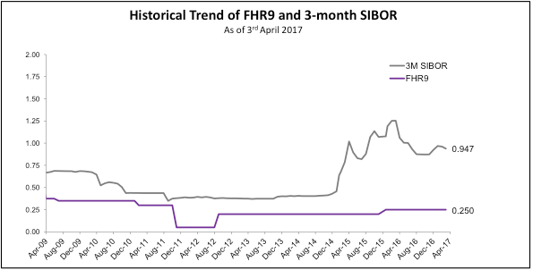 DBS FHR History and the New DBS FHR-9 Fixed Home Rate