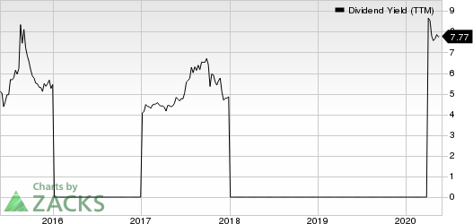 China Distance Education Holdings Limited Dividend Yield (TTM)
