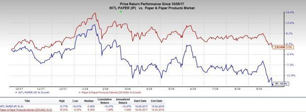 Elevated costs and adverse foreign currency translation will likely hurt International Paper's (IP) share-price performance in the near term.