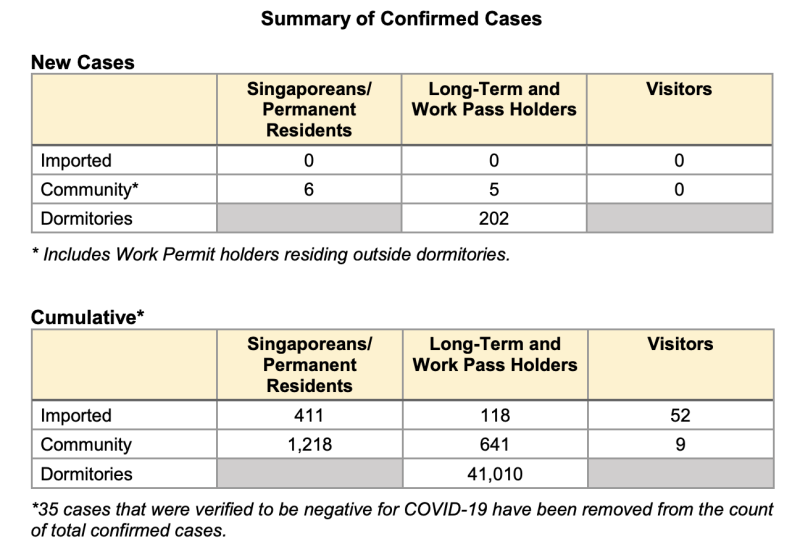 Details of cases on 28 June 2020. (Table: Ministry of Health)