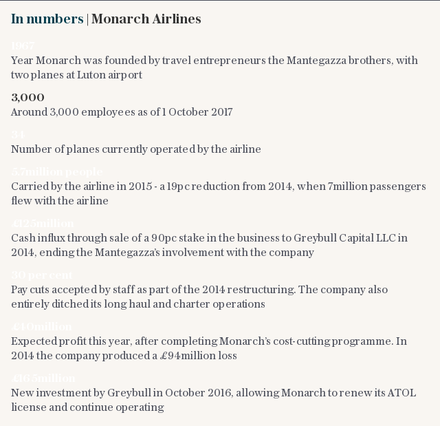 In numbers | Monarch Airlines
