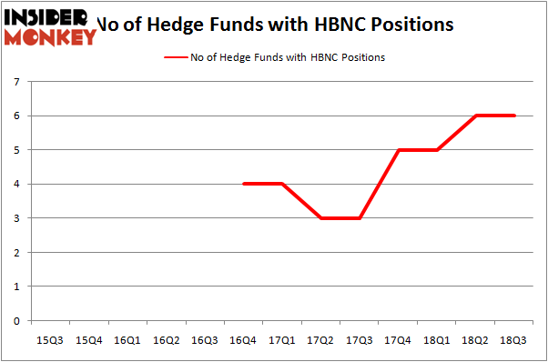 No of Hedge Funds HBNC Positions