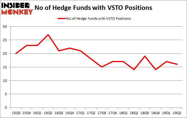 No of Hedge Funds with VSTO Positions