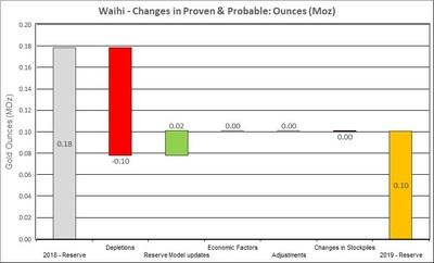 Figure 4: Changes to Waihi Proven & Probable Mineral Reserves (CNW Group/OceanaGold Corporation)