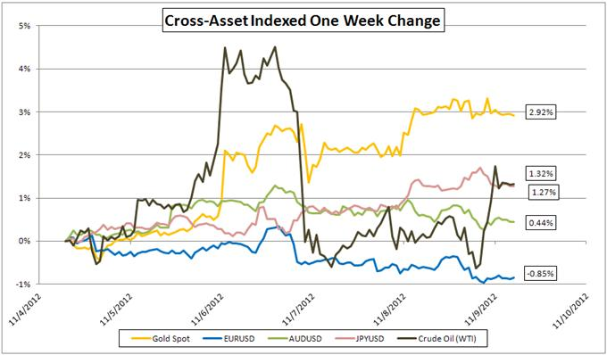 Gold-Forex_Correlations_11102012_Gold_Watches_Dollar_Euro_Watches_Europe_body_Picture_3.png, Gold-Forex Correlations: Gold Watches US, Euro Watches Greece As Event Risk Looms