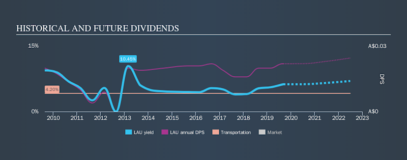 ASX:LAU Historical Dividend Yield, September 7th 2019