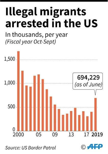Chart showing total undocumented migrants arrested in the United States each year since 2000, according to the US Federal Border Patrol Agency