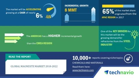 Global Magnesite Market 2018-2022 | Growing Demand for Refractories From the Steel Industry to Drive Growth | Technavio