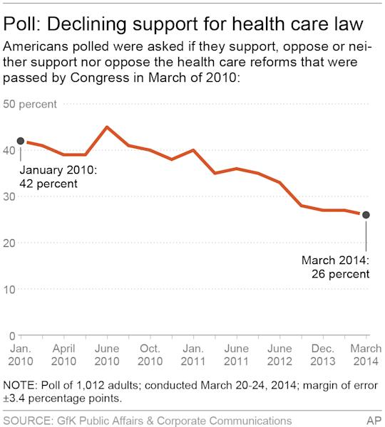 Chart shows poll of Affordable Care Act support over time; 2c x 4 inches; 96.3 mm x 101 mm;