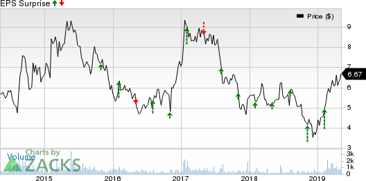 Telenav, Inc. Price and EPS Surprise