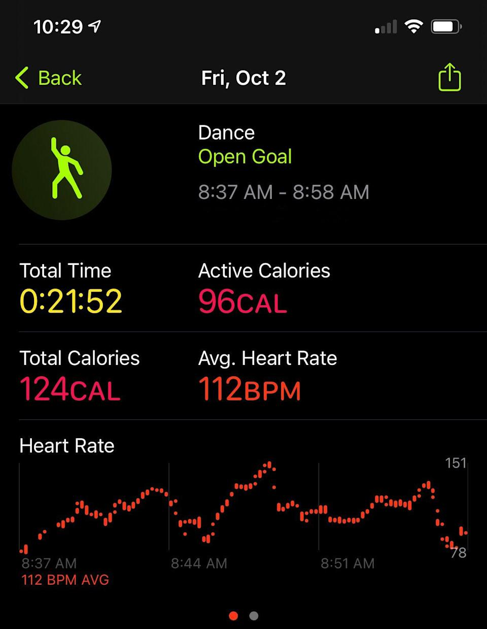 <p>Here's the overview shown on the iPhone, so you can see workout time, active and total calories, and heart rate all at once. </p> <p>If getting more accurate calorie credit for your dance workouts is important to you, you're going to love this new feature on the Apple Watch. I'm more of a runner and into strength training, so mixing it up with these dance cardio workouts was fun! It's a great workout option for cold or rainy days, and having this option to track dance workouts motivates me to do them more.</p>