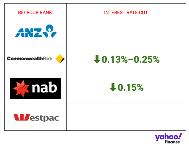 The interest rate cut passed on by ANZ, Commonwealth Bank, NAB and Westpac. Source: Yahoo Finance