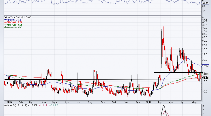 Stock market volatility via the VIX