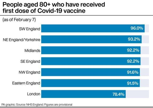 People aged 80+ who have received first dose of Covid-19 vaccine