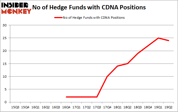 No of Hedge Funds with CDNA Positions