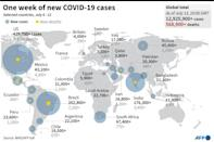 The countries with the largest number of COVID-19 cases and deaths in the past week (AFP Photo/)