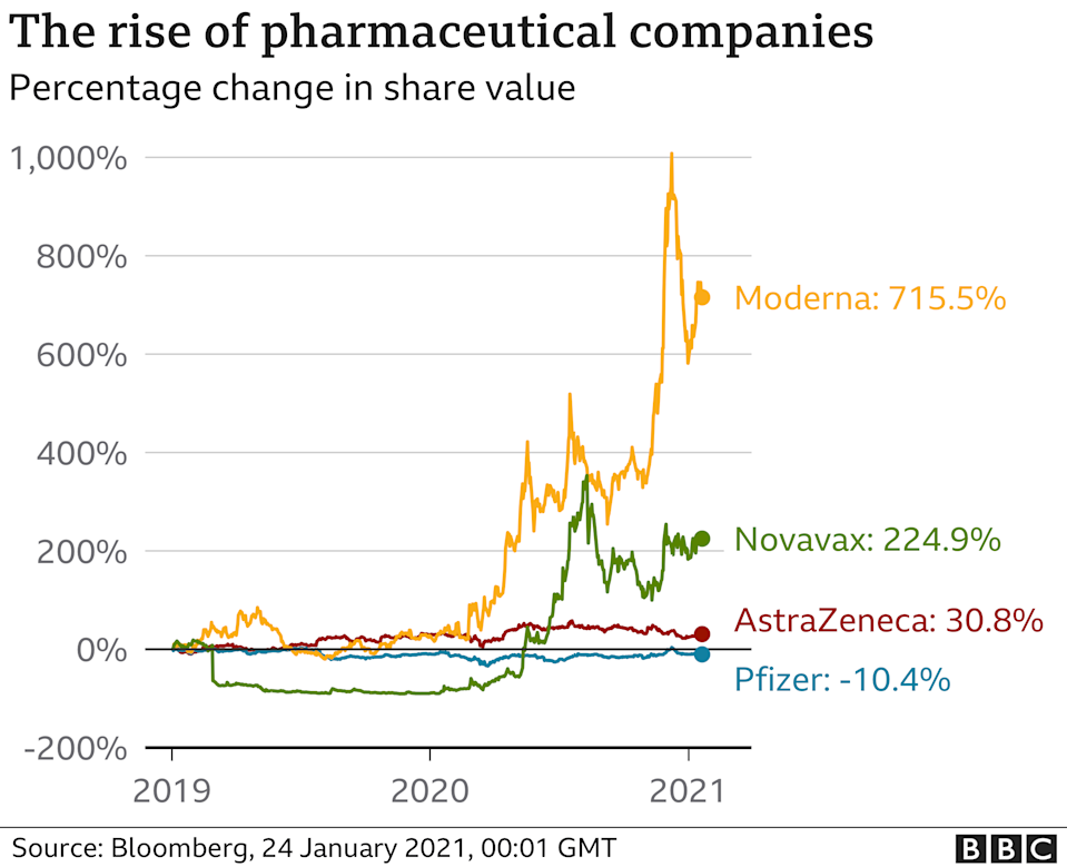 Pharmaceutical companies are the winners - Jan 2021