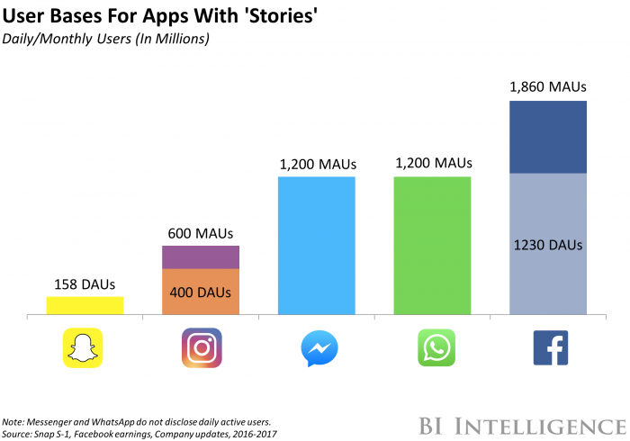 Apps with Stories
