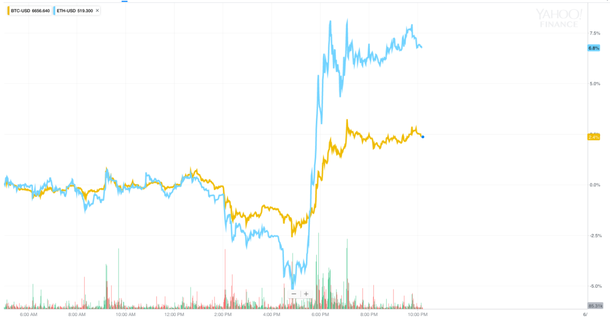 The price of both bitcoin and ether rose sharply on Thursday after an SEC official said neither coin is a security. (Source: Yahoo Finance)