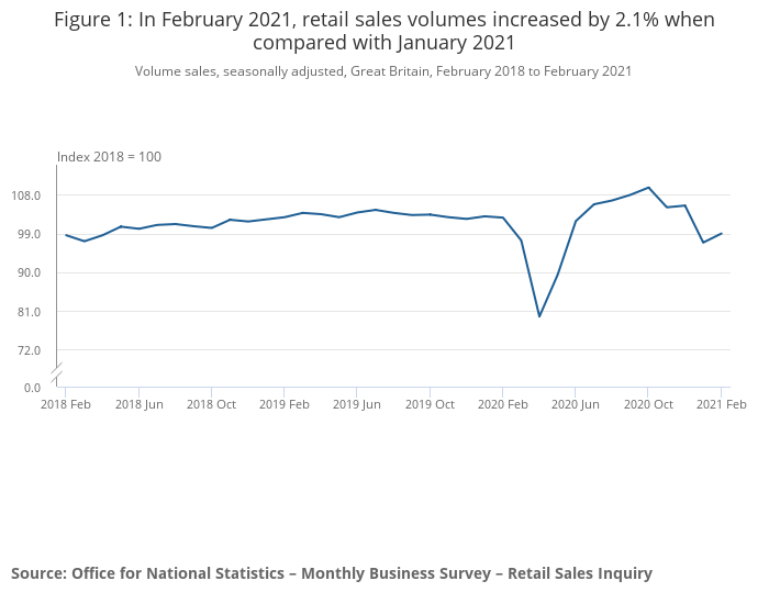 Retail sales rose last month but remained below pre-pandemic levels. Photo: ONS