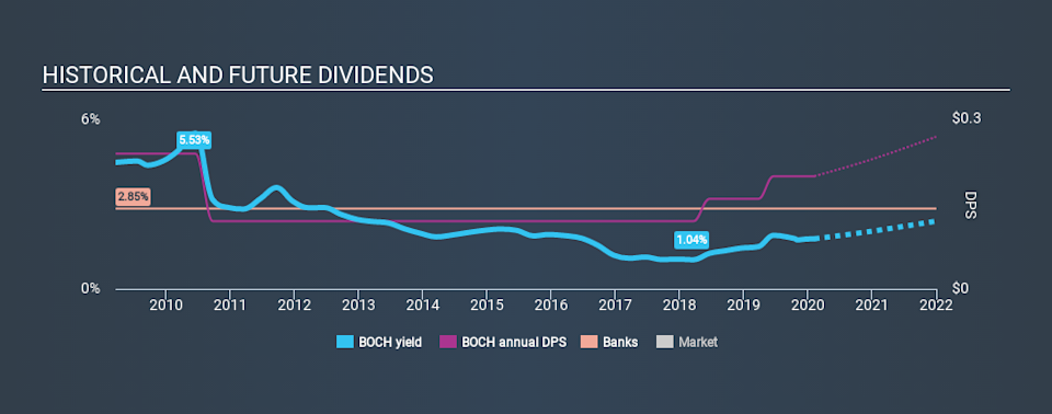 NasdaqGM:BOCH Historical Dividend Yield, February 7th 2020