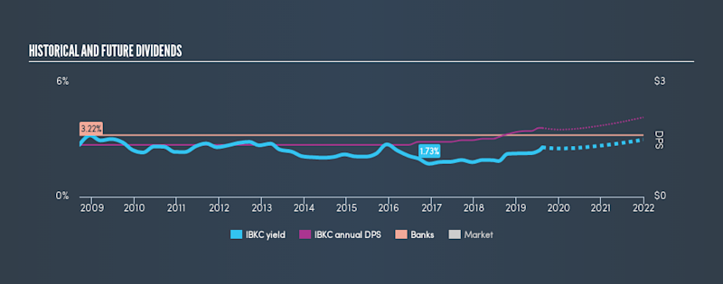 NasdaqGS:IBKC Historical Dividend Yield, August 15th 2019