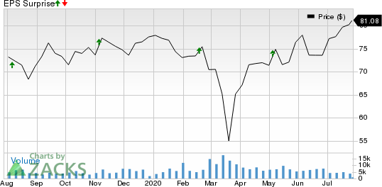 Expeditors International of Washington, Inc. Price and EPS Surprise