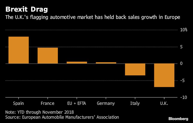 Carmakers Are Facing a Perfect Storm in Europe