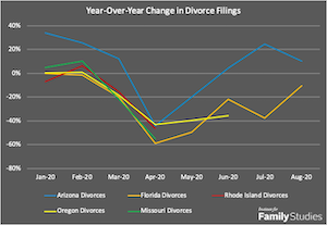 Year-Over-Year Change in Divorce Filings