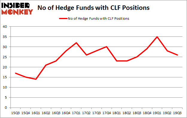 No of Hedge Funds with CLF Positions
