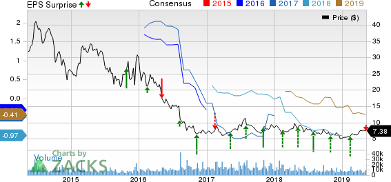 SunPower Corporation Price, Consensus and EPS Surprise