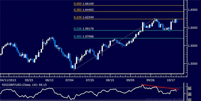 dailyclassics_gbp-usd_body_Picture_6.png, Forex: GBP/USD Technical Analysis – Resistance Sub-1.57 at Risk