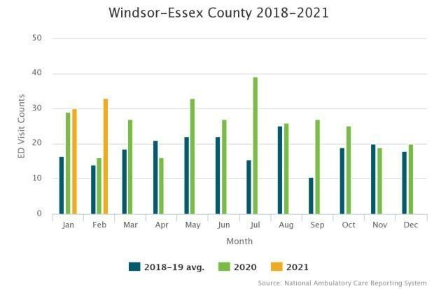 The graph shows the number of confirmed opioid overdose monthly emergency department visits in Windsor-Essex from 2018 to 2021.