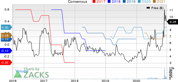WidePoint Corporation Price and Consensus