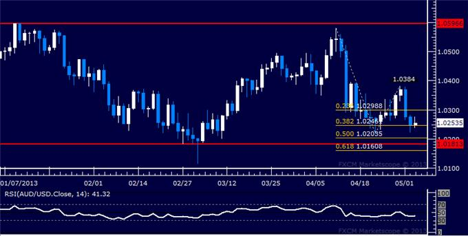 Forex_AUDUSD_Technical_Analysis_05.03.2013_body_Picture_5.png, AUD/USD Technical Analysis 05.03.2013