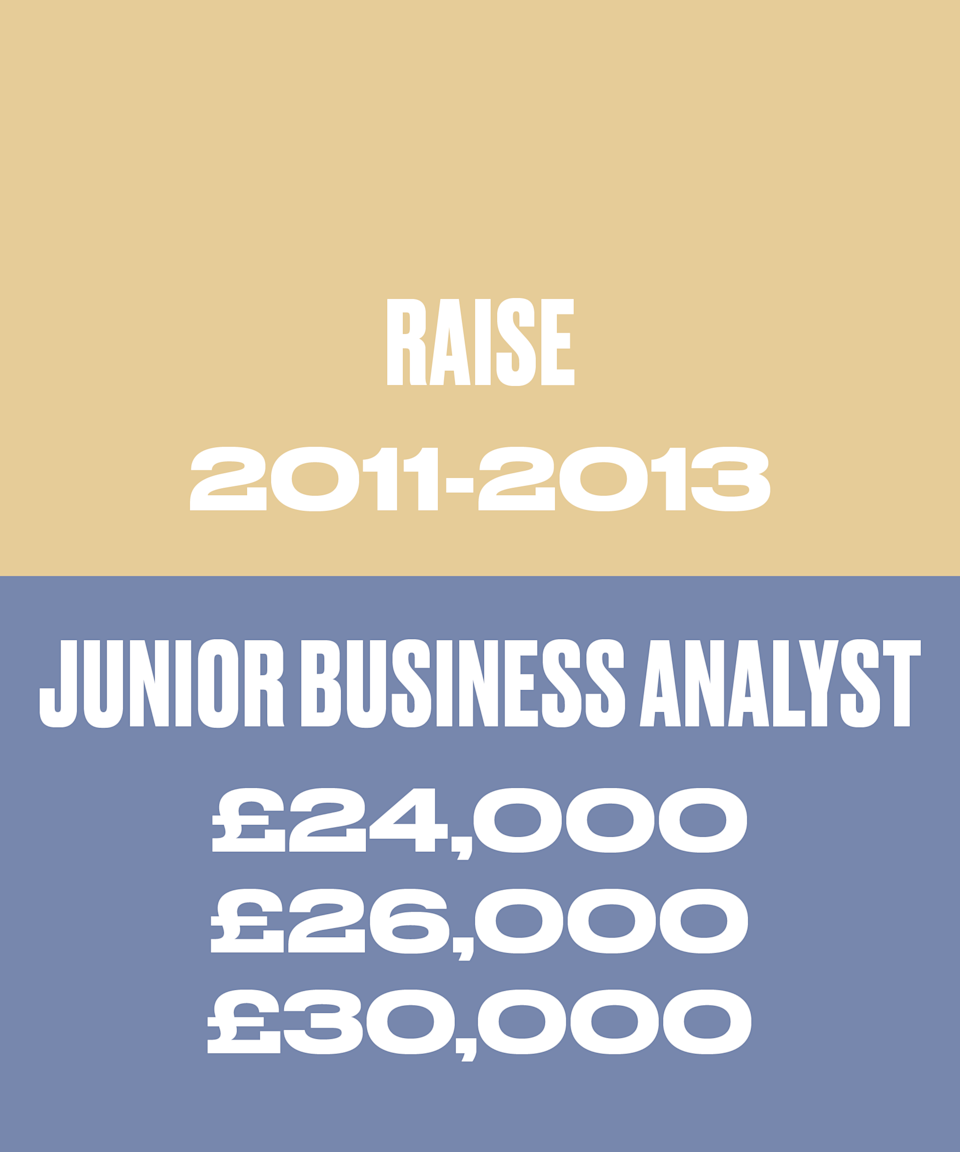 In March 2011 I received a non-negotiated annual pay rise to £24,000, same in March 2012 to £26,000 and in March 2013 to £30,000, plus title change to Business Analyst.