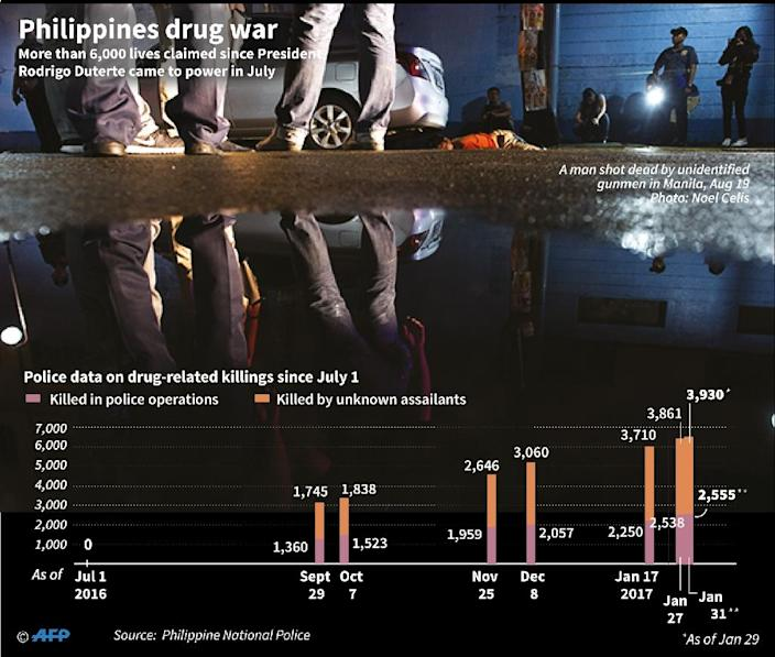 Philippines drug war (AFP Photo/John SAEKI )