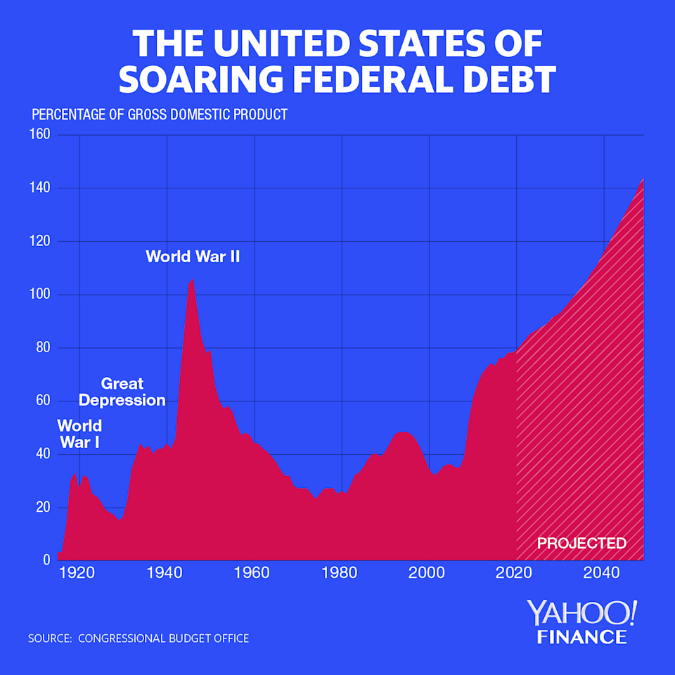 According to the CBO, America's federal debt is expected to form 144% of its GDP by 2049. (Graphic: David Foster)