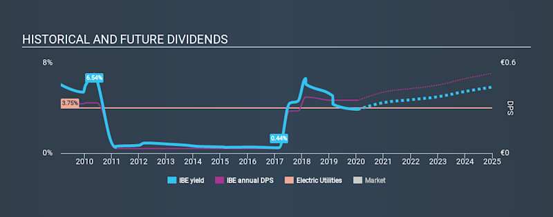 BME:IBE Historical Dividend Yield, January 24th 2020