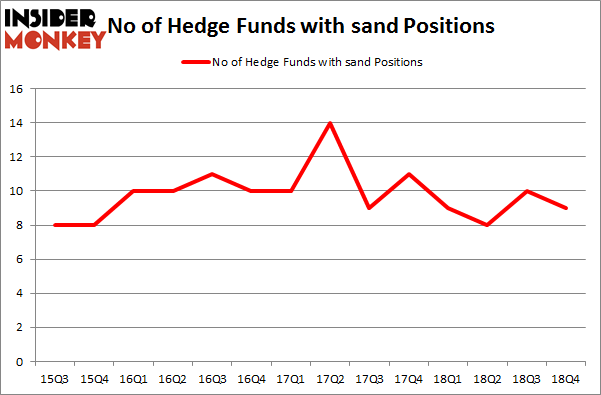 No of Hedge Funds with SAND Positions