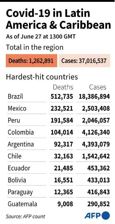 The vaccine scandal in Brazil comes as the country is suffering the highest Covid-19 death toll in Latin America and the second-highest in the world