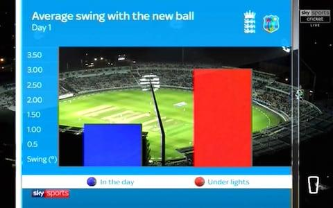 New ball swing difference - Credit: Sky Sports Cricket