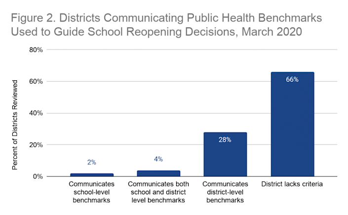 Source: Based on CRPE's analysis of 100 school districts' publicly available information.