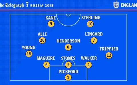 England formation